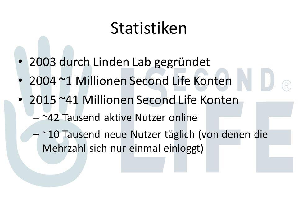 Statistiken 2003 durch Linden Lab gegründet 2004 ~1 Millionen Second Life Konten 2015 ~41 Millionen Second Life Konten – ~42 Tausend aktive Nutzer online – ~10 Tausend neue Nutzer täglich (von denen die Mehrzahl sich nur einmal einloggt)