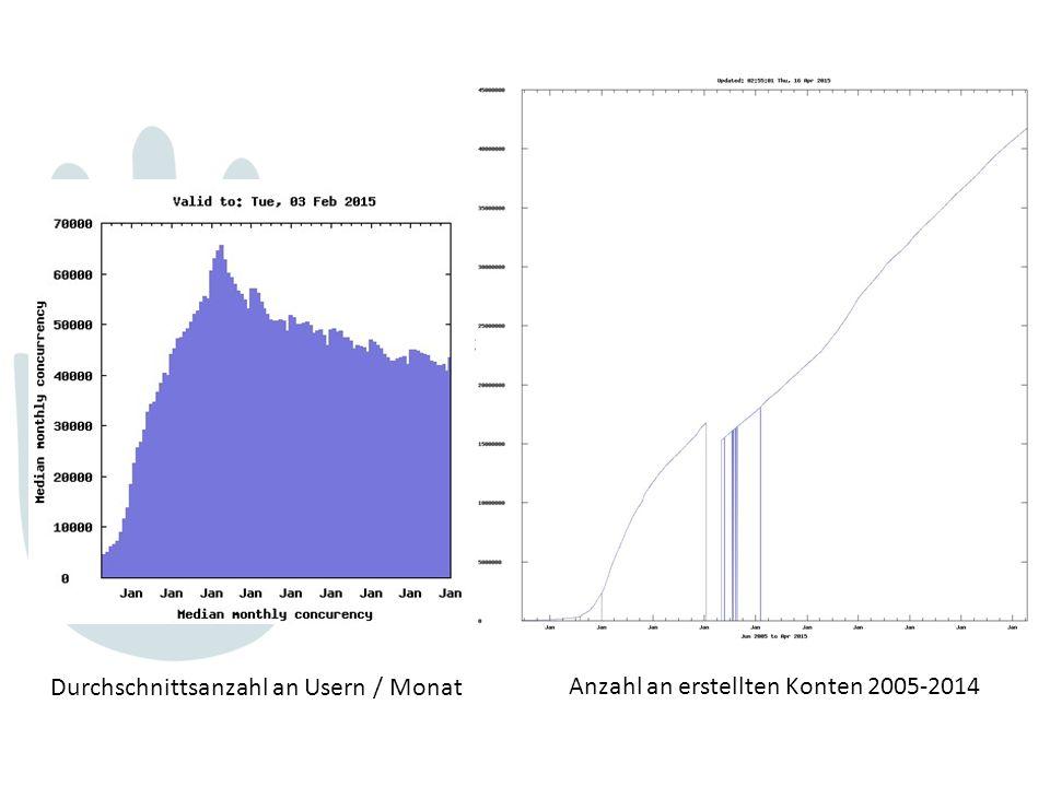 Durchschnittsanzahl an Usern / Monat Anzahl an erstellten Konten 2005-2014