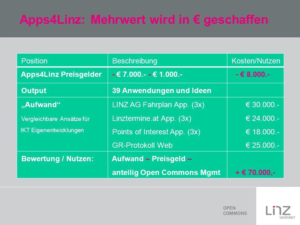 """Apps4Linz: Mehrwert wird in € geschaffen Position Beschreibung Kosten/Nutzen Apps4Linz Preisgelder - € 7.000.- - € 1.000.- - € 8.000.- Output 39 Anwendungen und Ideen """"Aufwand Vergleichbare Ansätze für IKT Eigenentwicklungen LINZ AG Fahrplan App."""