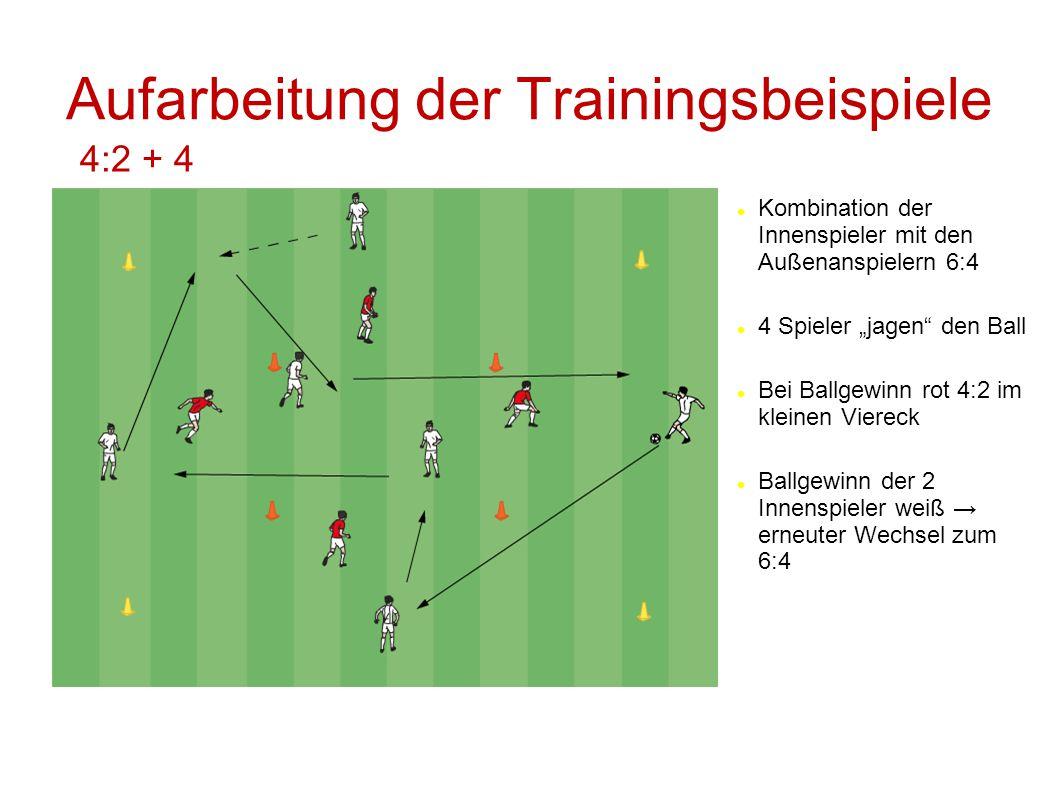"""Aufarbeitung der Trainingsbeispiele 4:2 + 4 Kombination der Innenspieler mit den Außenanspielern 6:4 4 Spieler """"jagen"""" den Ball Bei Ballgewinn rot 4:2"""