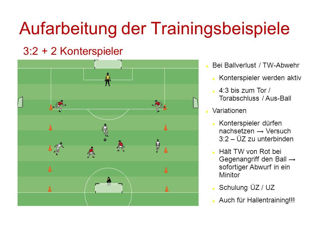 Aufarbeitung der Trainingsbeispiele 3:2 + 2 Konterspieler Bei Ballverlust / TW-Abwehr Konterspieler werden aktiv 4:3 bis zum Tor / Torabschluss / Aus-
