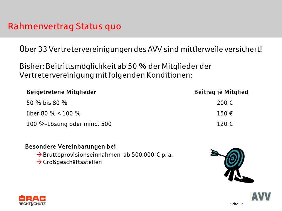 Seite 12 Rahmenvertrag Status quo Über 33 Vertretervereinigungen des AVV sind mittlerweile versichert! Bisher: Beitrittsmöglichkeit ab 50 % der Mitgli