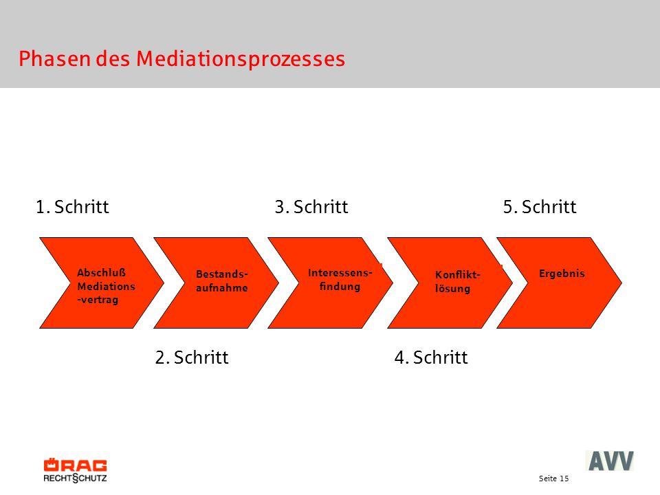 Seite 15 Abschluß Mediations -vertrag Bestands- aufnahme Interessens- findung Konflikt- lösung Phasen des Mediationsprozesses 1. Schritt Ergebnis 2. S