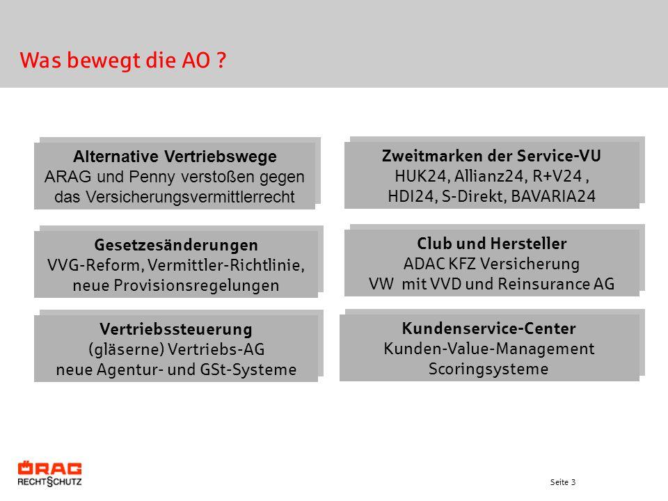 Seite 3 Was bewegt die AO ? Alternative Vertriebswege ARAG und Penny verstoßen gegen das Versicherungsvermittlerrecht Alternative Vertriebswege ARAG u