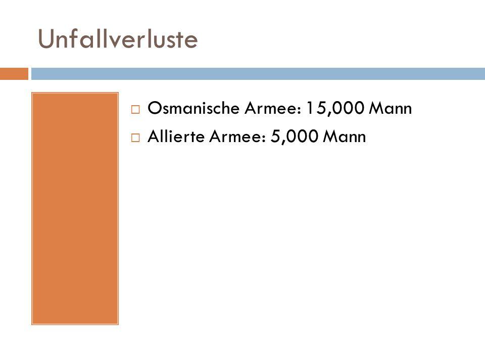 Unfallverluste  Osmanische Armee: 15,000 Mann  Allierte Armee: 5,000 Mann