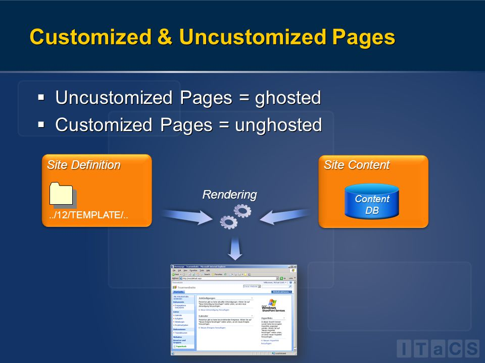 Customized & Uncustomized Pages  Uncustomized Pages = ghosted  Customized Pages = unghosted  Uncustomized Pages = ghosted  Customized Pages = unghosted../12/TEMPLATE/..