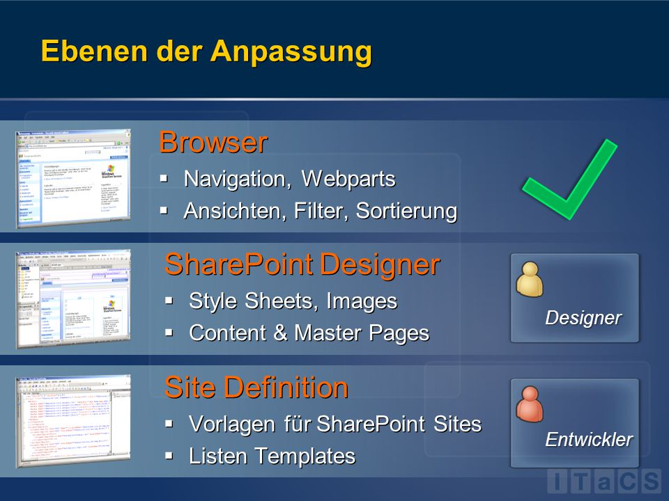 Ebenen der Anpassung Browser  Navigation, Webparts  Ansichten, Filter, Sortierung Browser  Navigation, Webparts  Ansichten, Filter, Sortierung SharePoint Designer  Style Sheets, Images  Content & Master Pages SharePoint Designer  Style Sheets, Images  Content & Master Pages Site Definition  Vorlagen für SharePoint Sites  Listen Templates Site Definition  Vorlagen für SharePoint Sites  Listen Templates Designer Entwickler