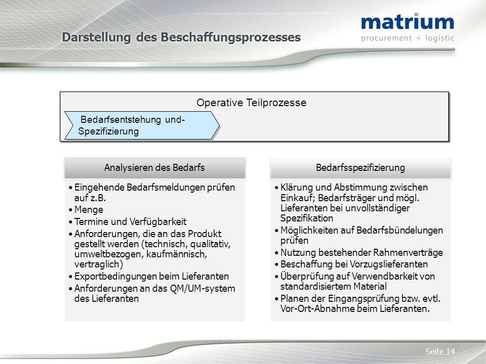 Darstellung des Beschaffungsprozesses Seite 14 Bedarfsentstehung und- Spezifizierung Operative Teilprozesse Analysieren des Bedarfs Eingehende Bedarfsmeldungen prüfen auf z.B.