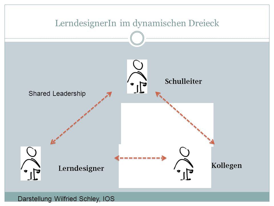 Kollegen LerndesignerIn im dynamischen Dreieck Schulleiter Lerndesigner Kollegen Darstellung Wilfried Schley, IOS Shared Leadership