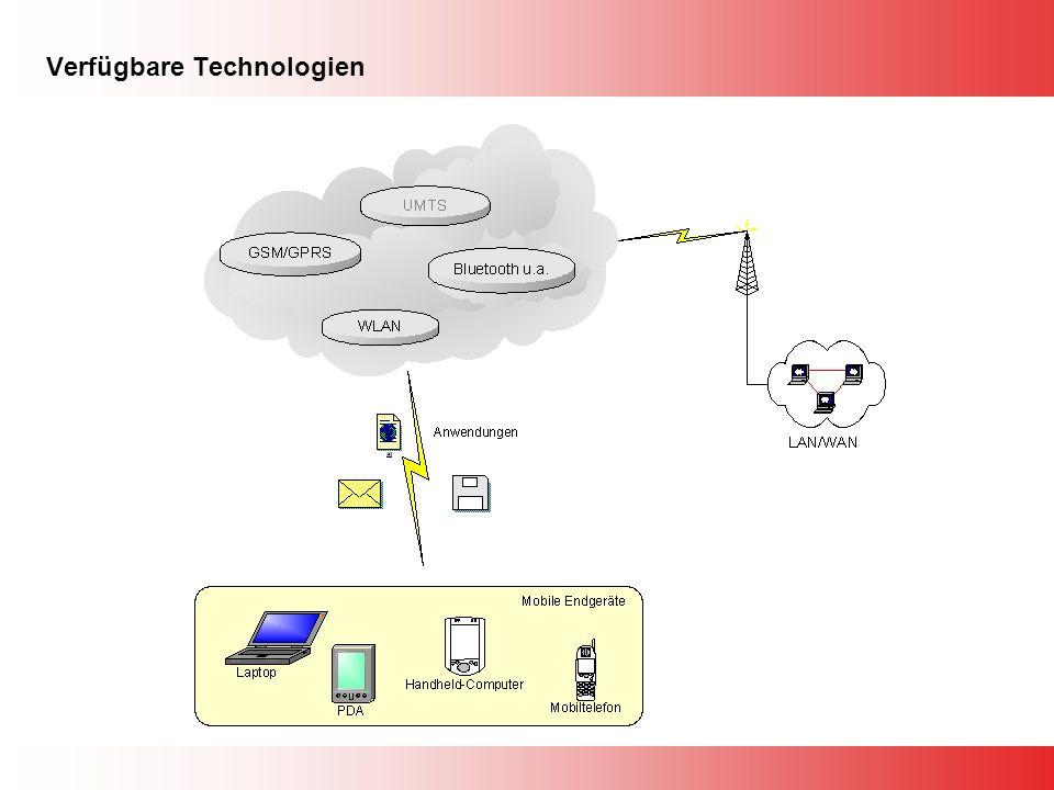 Verfügbare Technologien