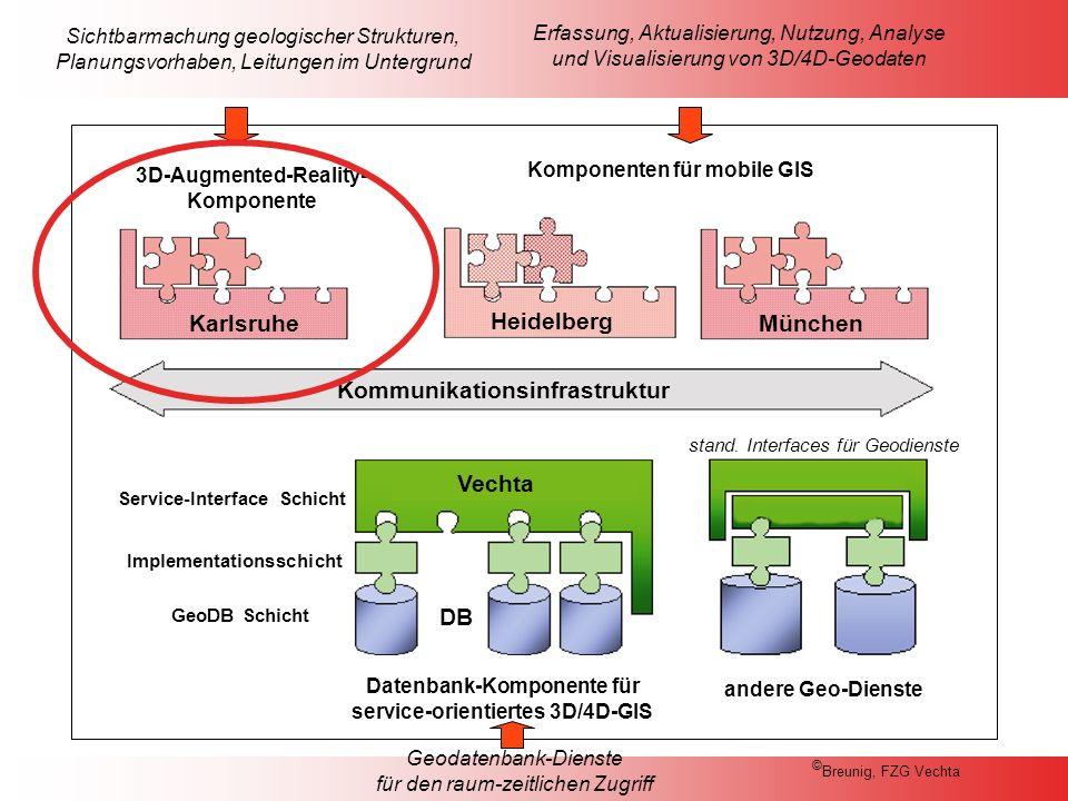 Kommunikationsinfrastruktur Karlsruhe Heidelberg München Komponenten für mobile GIS 3D-Augmented-Reality- Komponente Sichtbarmachung geologischer Strukturen, Planungsvorhaben, Leitungen im Untergrund Geodatenbank-Dienste für den raum-zeitlichen Zugriff DB andere Geo-Dienste GeoDB Schicht Implementationsschicht Service-Interface Schicht Datenbank-Komponente für service-orientiertes 3D/4D-GIS Vechta stand.