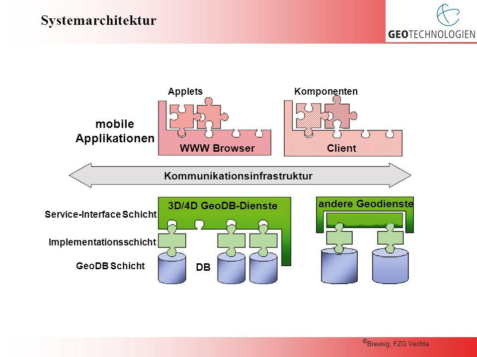 Systemarchitektur Kommunikationsinfrastruktur 3D/4D GeoDB-Dienste DB andere Geodienste GeoDB Schicht Implementationsschicht Service-Interface Schicht mobile Applikationen WWW BrowserClient AppletsKomponenten © Breunig, FZG Vechta