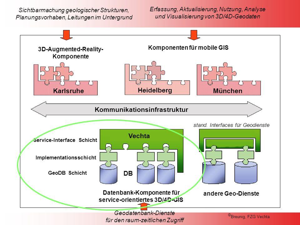 Ziele des Teilprojektes Eckpunkte: Entwicklung von Datenbank-Komponenten für ein serviceorientiertes 3D/4D Geoinformationssystem.