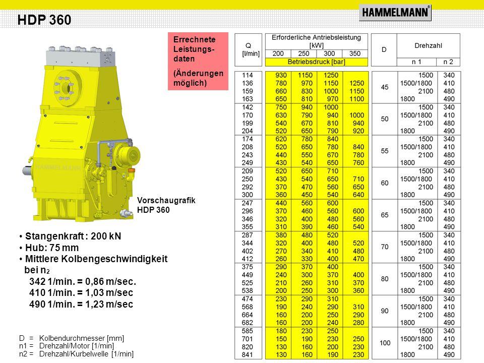 ® Stangenkraft : 200 kN Hub: 75 mm Mittlere Kolbengeschwindigkeit bei n 2 342 1/min. = 0,86 m/sec. 410 1/min. = 1,03 m/sec 490 1/min. = 1,23 m/sec HDP