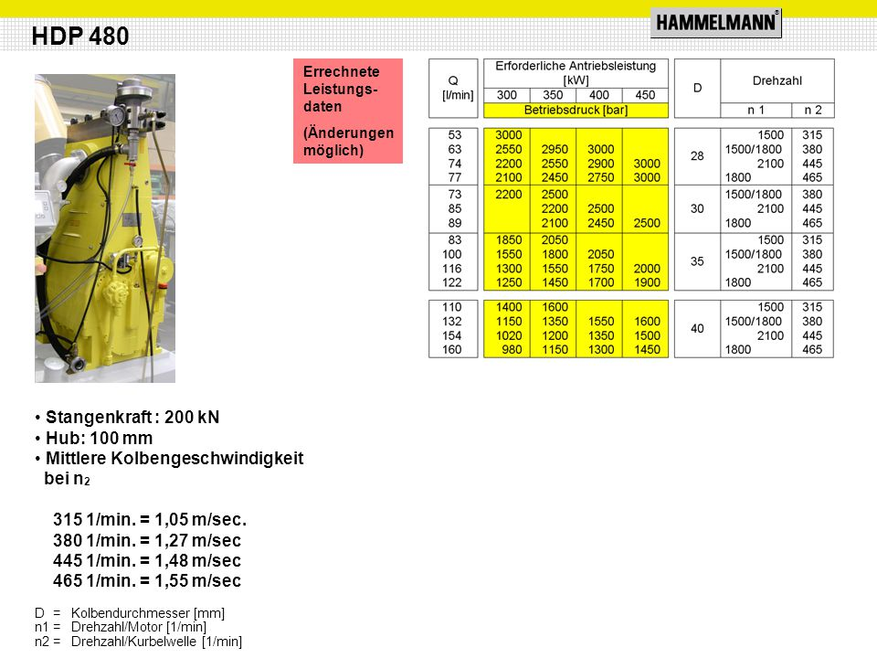 ® Stangenkraft : 200 kN Hub: 100 mm Mittlere Kolbengeschwindigkeit bei n 2 315 1/min.