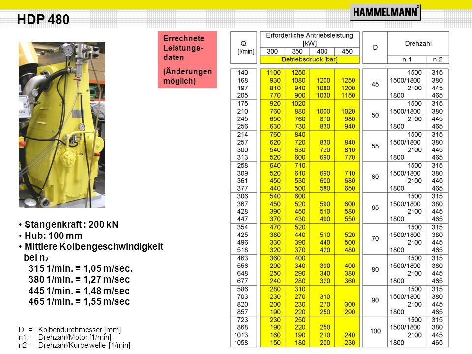 ® HDP 480 Stangenkraft : 200 kN Hub: 100 mm Mittlere Kolbengeschwindigkeit bei n 2 315 1/min. = 1,05 m/sec. 380 1/min. = 1,27 m/sec 445 1/min. = 1,48