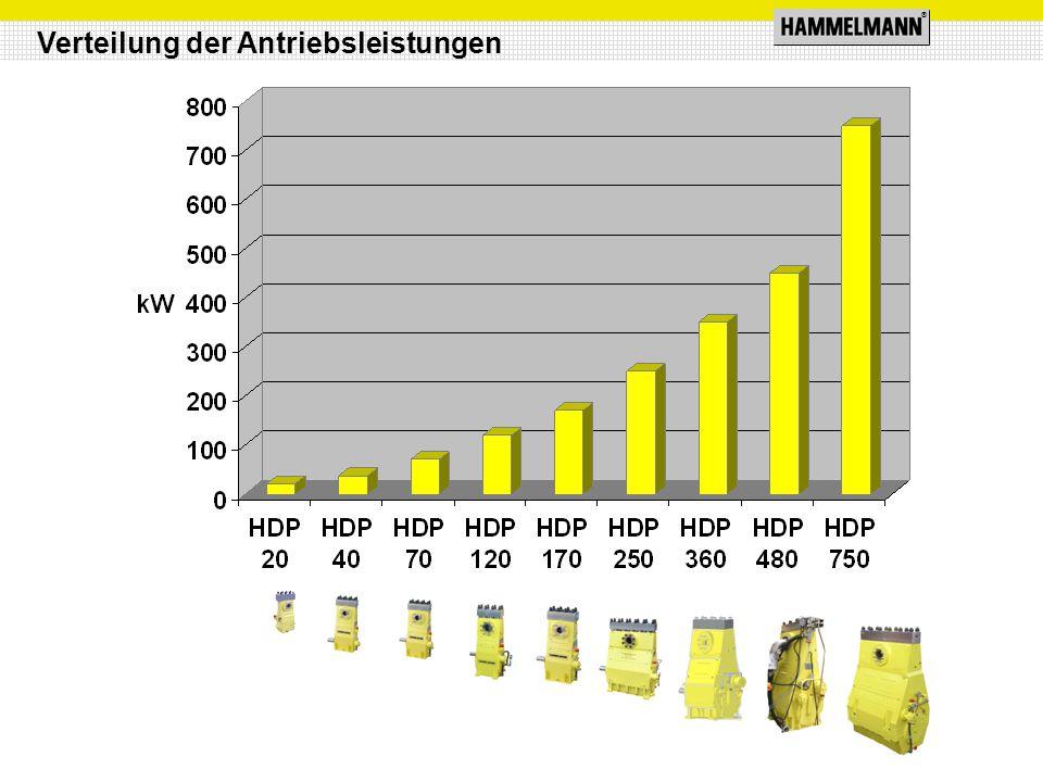 ® Stangenkraft: 17,6 kN Hub: 30 mm Mittlere Kolbengeschwindigkeit bei n 2 625 1/min.