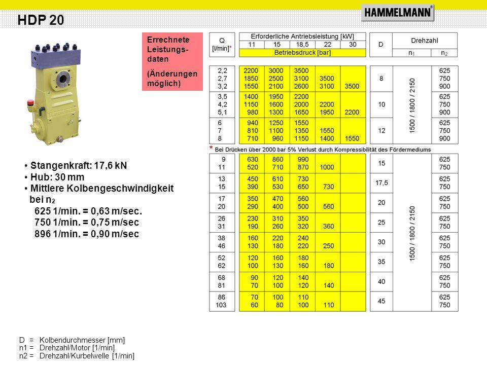 ® Stangenkraft: 17,6 kN Hub: 30 mm Mittlere Kolbengeschwindigkeit bei n 2 625 1/min. = 0,63 m/sec. 750 1/min. = 0,75 m/sec 896 1/min. = 0,90 m/sec HDP