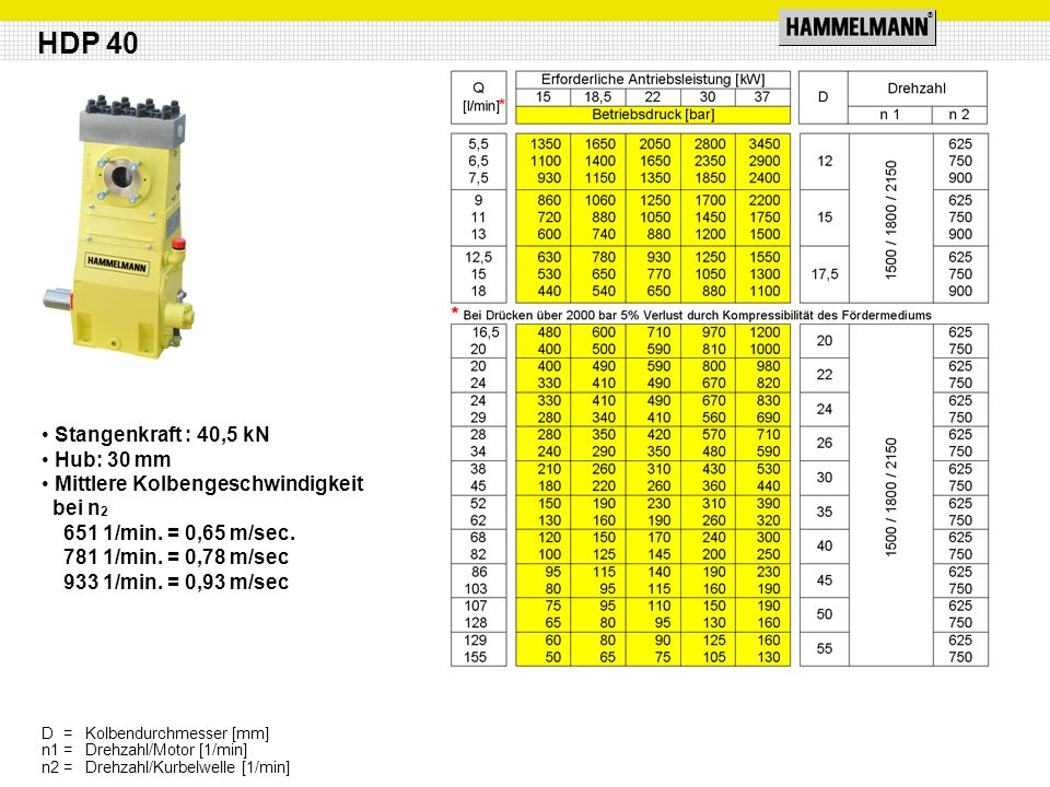 ® Stangenkraft : 40,5 kN Hub: 30 mm Mittlere Kolbengeschwindigkeit bei n 2 651 1/min.