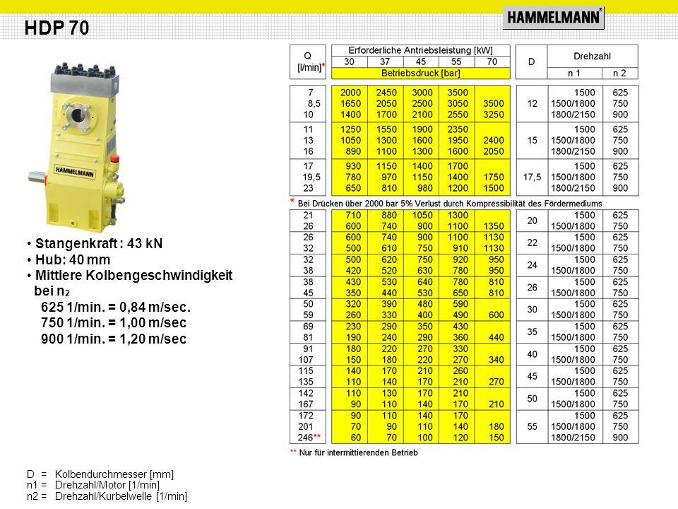 ® Stangenkraft : 43 kN Hub: 40 mm Mittlere Kolbengeschwindigkeit bei n 2 625 1/min. = 0,84 m/sec. 750 1/min. = 1,00 m/sec 900 1/min. = 1,20 m/sec HDP