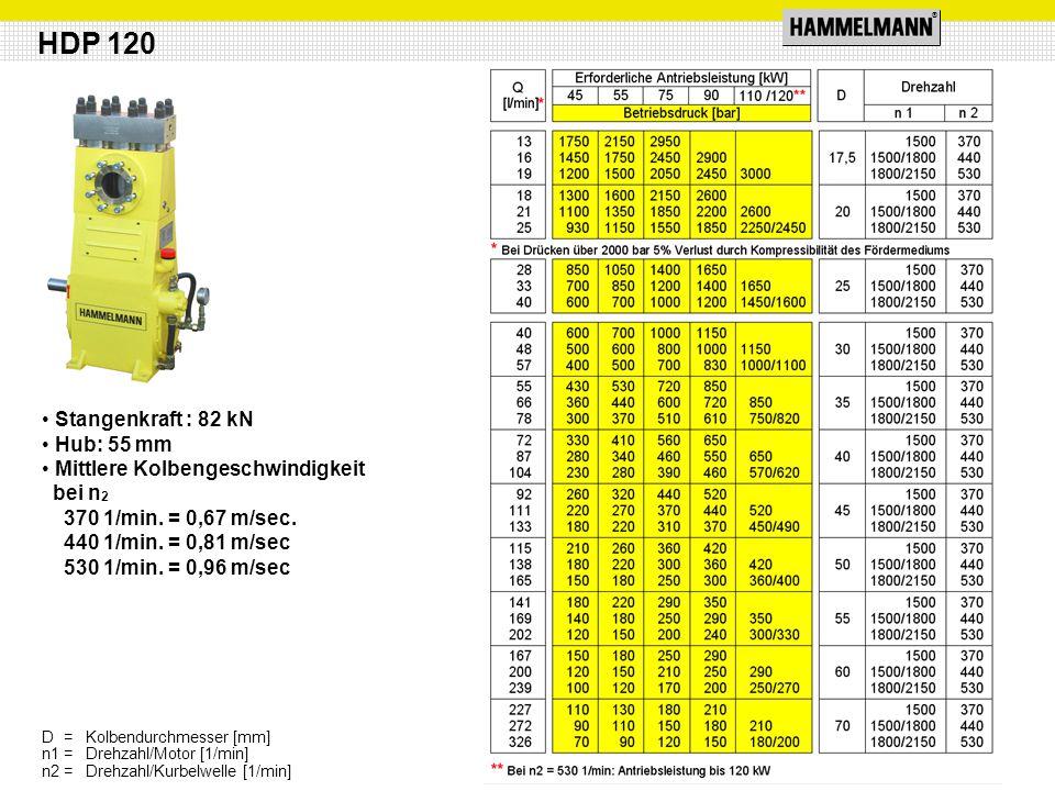 ® Stangenkraft : 82 kN Hub: 55 mm Mittlere Kolbengeschwindigkeit bei n 2 370 1/min. = 0,67 m/sec. 440 1/min. = 0,81 m/sec 530 1/min. = 0,96 m/sec HDP