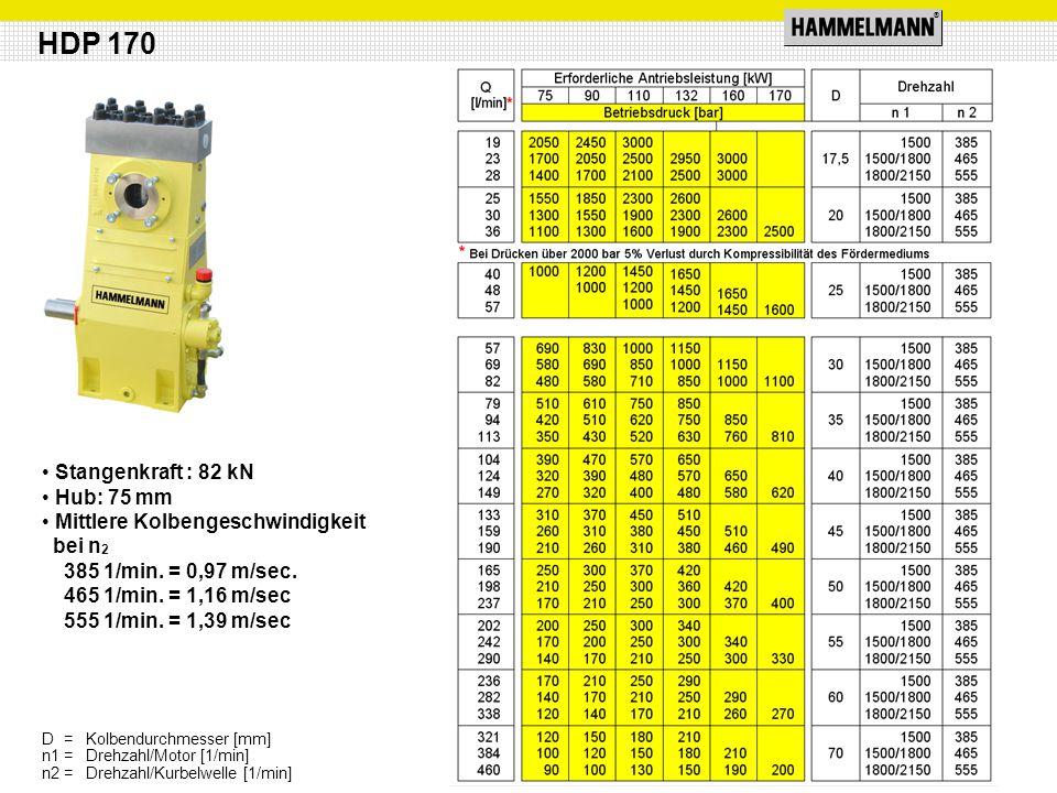 ® Stangenkraft : 82 kN Hub: 75 mm Mittlere Kolbengeschwindigkeit bei n 2 385 1/min. = 0,97 m/sec. 465 1/min. = 1,16 m/sec 555 1/min. = 1,39 m/sec HDP