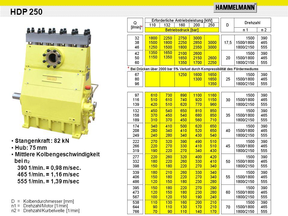 ® Stangenkraft : 82 kN Hub: 75 mm Mittlere Kolbengeschwindigkeit bei n 2 390 1/min. = 0,98 m/sec. 465 1/min. = 1,16 m/sec 555 1/min. = 1,39 m/sec HDP