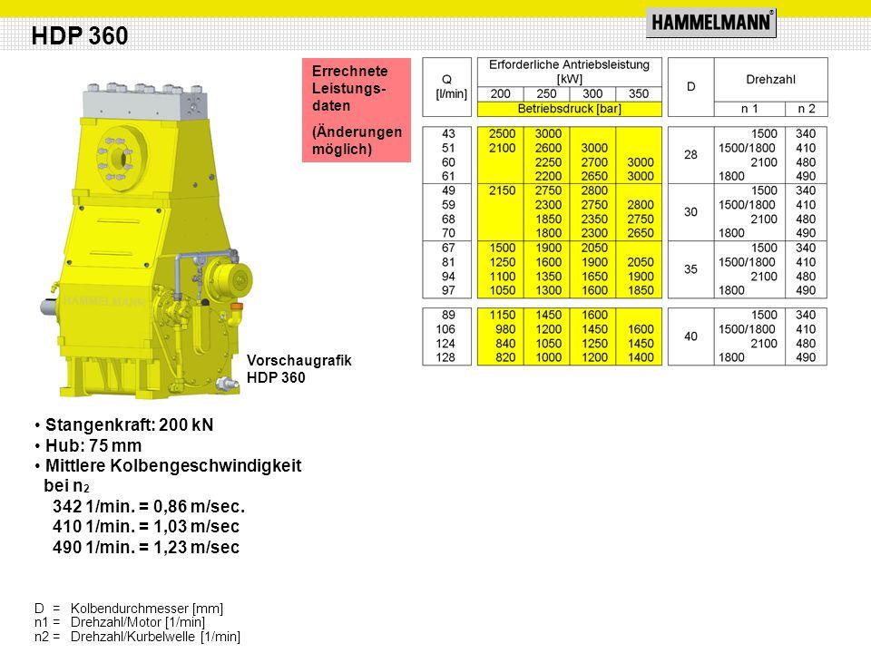 ® Stangenkraft: 200 kN Hub: 75 mm Mittlere Kolbengeschwindigkeit bei n 2 342 1/min. = 0,86 m/sec. 410 1/min. = 1,03 m/sec 490 1/min. = 1,23 m/sec HDP