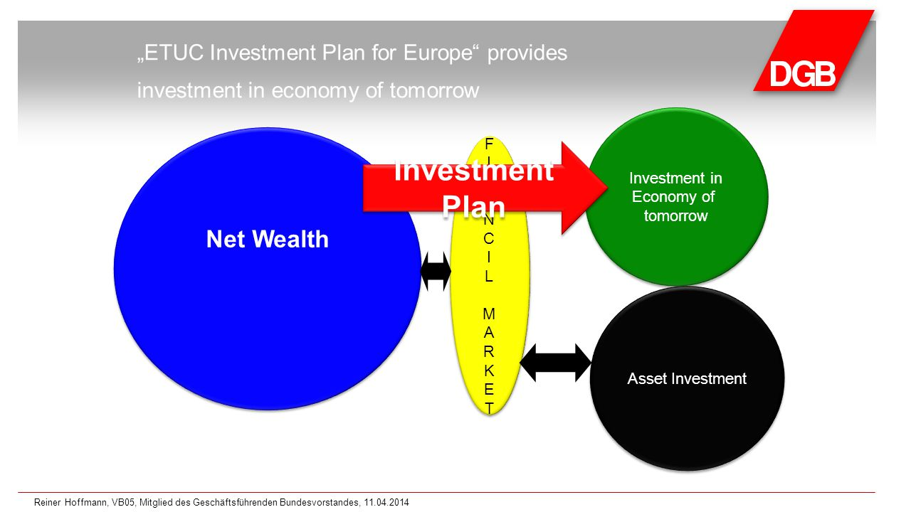 "Net Wealth Investment in real economy ""ETUC Investment Plan for Europe provides investment in economy of tomorrow Investment in Economy of tomorrow Investment in Economy of tomorrow FINANCILMARKETFINANCILMARKET FINANCILMARKETFINANCILMARKET Asset Investment Investment Plan Reiner Hoffmann, VB05, Mitglied des Geschäftsführenden Bundesvorstandes, 11.04.2014"