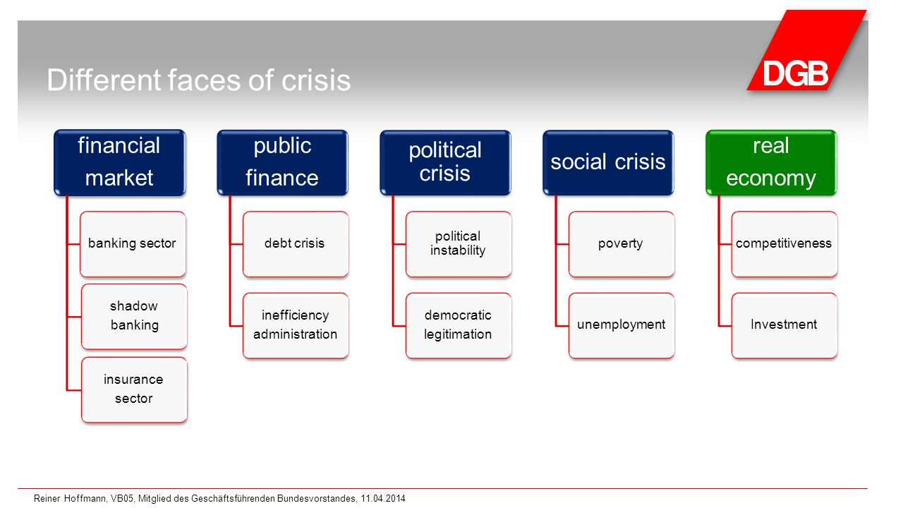 Different faces of crisis financial market banking sector insurance sector shadow banking public finance debt crisis inefficiency administration political crisis political instability democratic legitimation social crisis povertyunemployment real economy competitivenessInvestment Reiner Hoffmann, VB05, Mitglied des Geschäftsführenden Bundesvorstandes, 11.04.2014