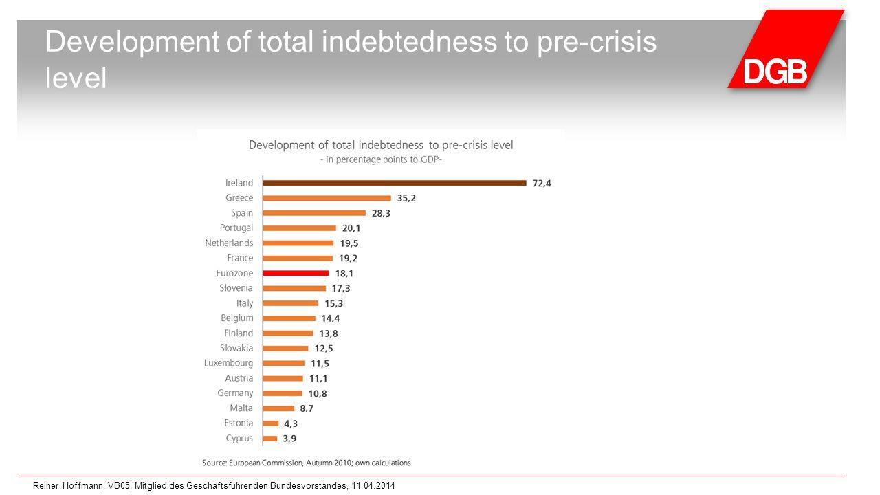 Development of total indebtedness to pre-crisis level Reiner Hoffmann, VB05, Mitglied des Geschäftsführenden Bundesvorstandes, 11.04.2014