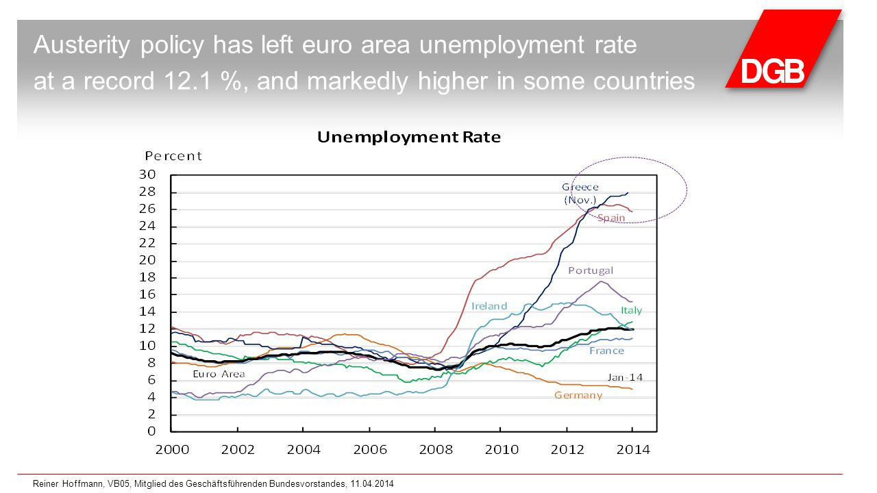 Austerity policy has left euro area unemployment rate at a record 12.1 %, and markedly higher in some countries Reiner Hoffmann, VB05, Mitglied des Geschäftsführenden Bundesvorstandes, 11.04.2014