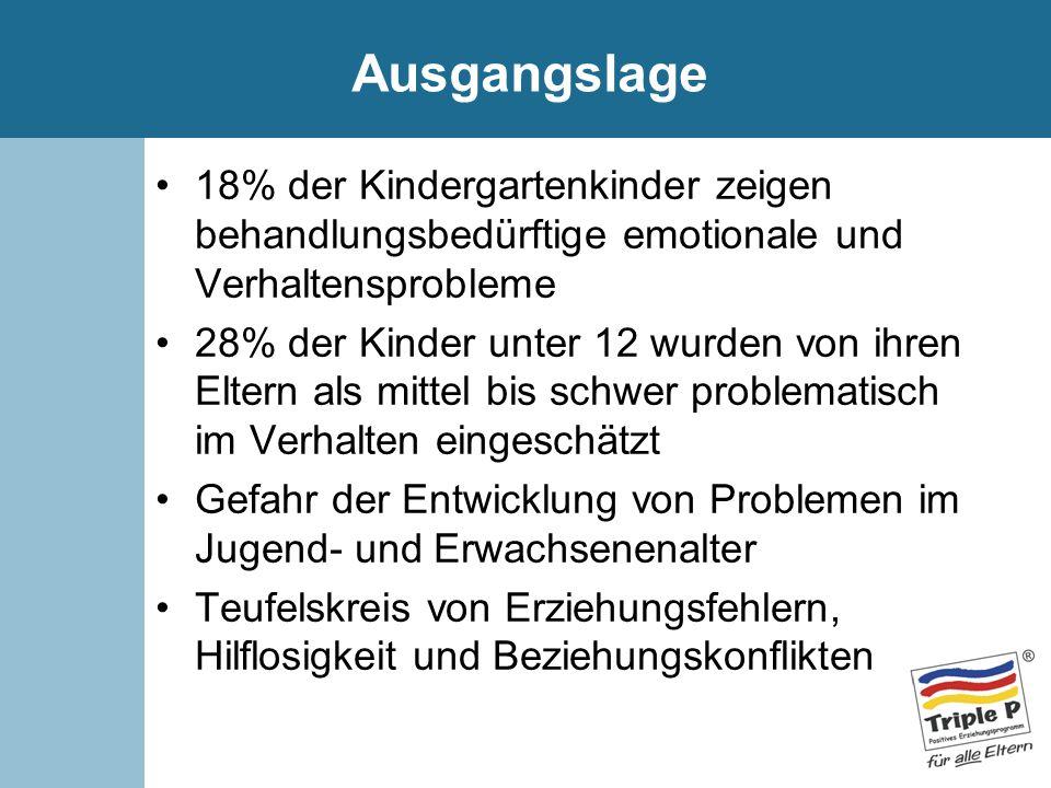 Ausgangslage 18% der Kindergartenkinder zeigen behandlungsbedürftige emotionale und Verhaltensprobleme 28% der Kinder unter 12 wurden von ihren Eltern