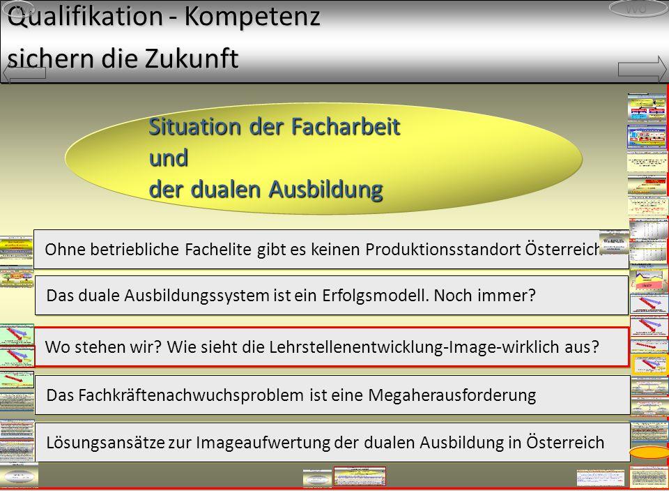 Qualifikation - Kompetenz sichern die Zukunft Wo Situation der Facharbeit und der dualen Ausbildung Ohne betriebliche Fachelite gibt es keinen Produktionsstandort Österreich Das duale Ausbildungssystem ist ein Erfolgsmodell.