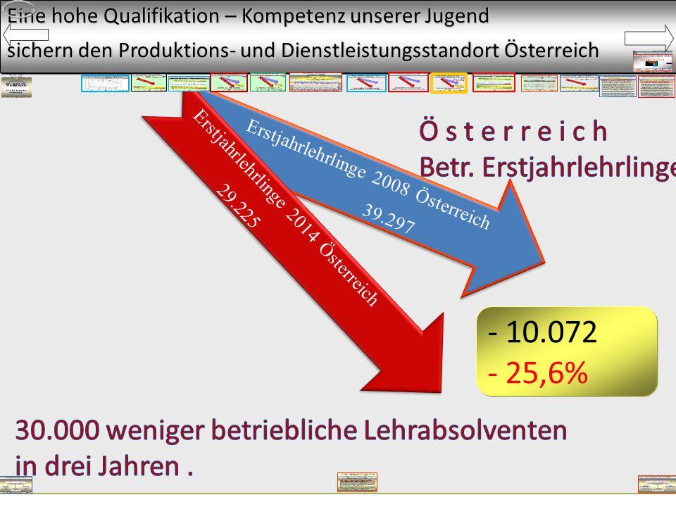 Eine hohe Qualifikation – Kompetenz unserer Jugend sichern den Produktions- und Dienstleistungsstandort Österreich Erstjahrlehrlinge 2008 Österreich 39.297 Erstjahrlehrlinge 2014 Österreich 29.225 Wo - 10.072 - 25,6%
