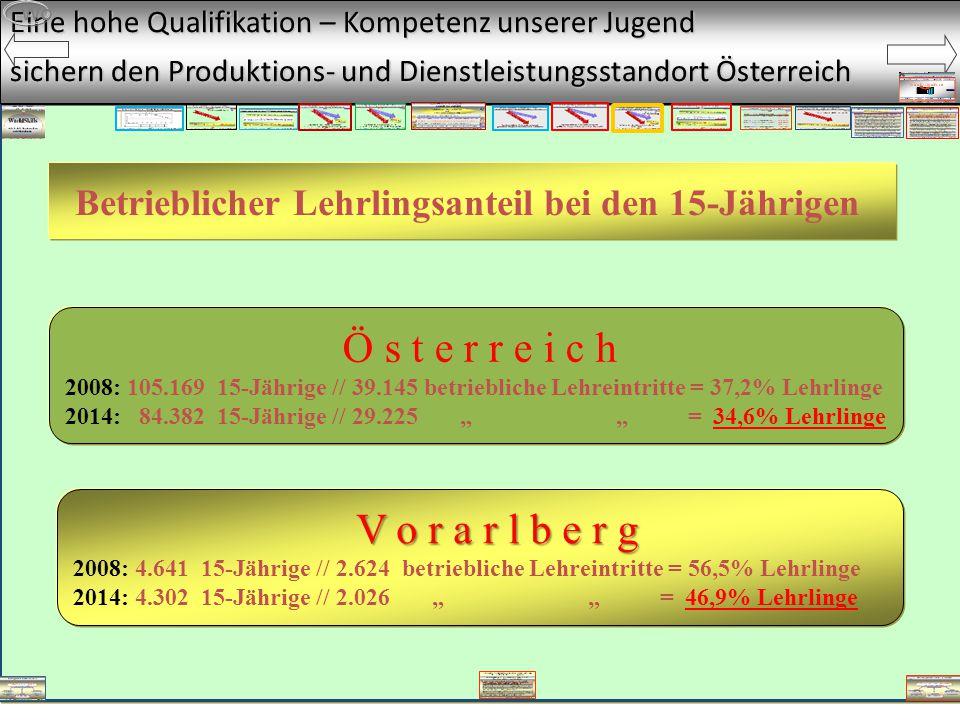 """Eine hohe Qualifikation – Kompetenz unserer Jugend sichern den Produktions- und Dienstleistungsstandort Österreich Wo Ö s t e r r e i c h 2008: 105.169 15-Jährige // 39.145 betriebliche Lehreintritte = 37,2% Lehrlinge 2014: 84.382 15-Jährige // 29.225 """" """" = 34,6% Lehrlinge V o r a r l b e r g V o r a r l b e r g 2008: 4.641 15-Jährige // 2.624 betriebliche Lehreintritte = 56,5% Lehrlinge 2014: 4.302 15-Jährige // 2.026 """" """" = 46,9% Lehrlinge Betrieblicher Lehrlingsanteil bei den 15-Jährigen"""