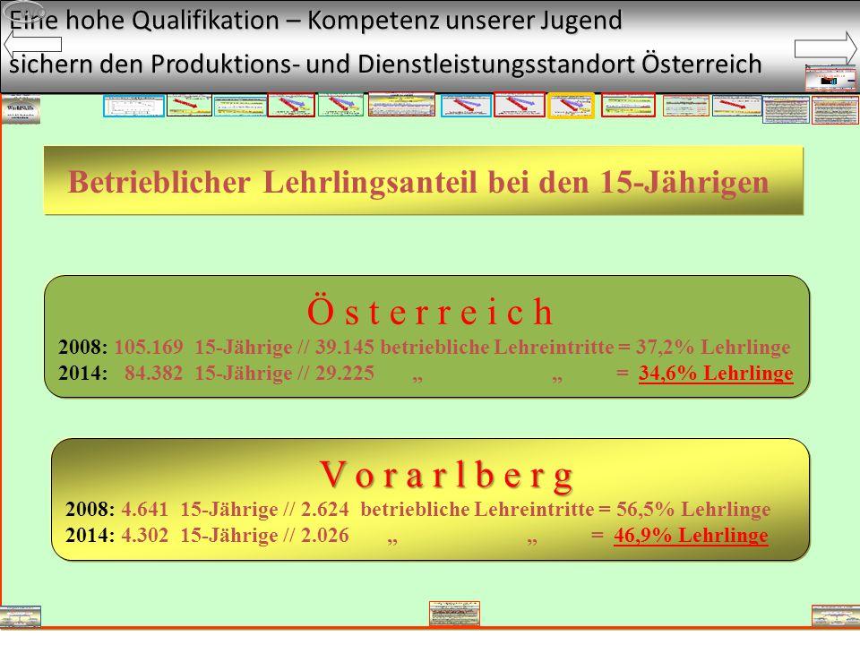 """Eine hohe Qualifikation – Kompetenz unserer Jugend sichern den Produktions- und Dienstleistungsstandort Österreich Wo Betrieblicher Lehrlingsanteil bei den 15-Jährigen Ö s t e r r e i c h 2008: 105.169 15-Jährige // 39.145 betriebliche Lehreintritte = 37,2% Lehrlinge 2014: 84.382 15-Jährige // 29.225 """" """" = 34,6% Lehrlinge V o r a r l b e r g V o r a r l b e r g 2008: 4.641 15-Jährige // 2.624 betriebliche Lehreintritte = 56,5% Lehrlinge 2014: 4.302 15-Jährige // 2.026 """" """" = 46,9% Lehrlinge"""