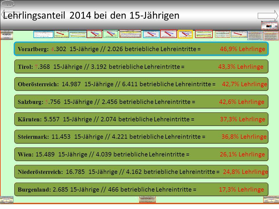 Lehrlingsanteil 2014 bei den 15-Jährigen Wo Niederösterreich: 16.785 15-Jährige // 4.162 betriebliche Lehreintritte = 24,8% Lehrlinge Salzburg: 5.756 15-Jährige // 2.456 betriebliche Lehreintritte = 42,6% Lehrlinge Oberösterreich: 14.987 15-Jährige // 6.411 betriebliche Lehreintritte = 42,7% Lehrlinge Wien: 15.489 15-Jährige // 4.039 betriebliche Lehreintritte = 26,1% Lehrlinge Kärnten: 5.557 15-Jährige // 2.074 betriebliche Lehreintritte = 37,3% Lehrlinge Steiermark: 11.453 15-Jährige // 4.221 betriebliche Lehreintritte = 36,8% Lehrlinge Burgenland: 2.685 15-Jährige // 466 betriebliche Lehreintritte = 17,3% Lehrlinge Tirol: 7.368 15-Jährige // 3.192 betriebliche Lehreintritte = 43,3% Lehrlinge Vorarlberg: 4.302 15-Jährige // 2.026 betriebliche Lehreintritte = 46,9% Lehrlinge