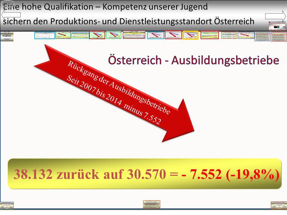 Eine hohe Qualifikation – Kompetenz unserer Jugend sichern den Produktions- und Dienstleistungsstandort Österreich Rückgang der Ausbildungsbetriebe Seit 2007 bis 2014 minus 7.552 Wo 38.132 zurück auf 30.570 = - 7.552 (-19,8%)