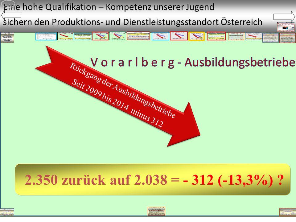Eine hohe Qualifikation – Kompetenz unserer Jugend sichern den Produktions- und Dienstleistungsstandort Österreich Rückgang der Ausbildungsbetriebe Seit 2009 bis 2014 minus 312 Wo 2.350 zurück auf 2.038 = - 312 (-13,3%) ?