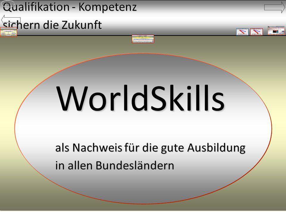 WorldSkills als Nachweis für die gute Ausbildung in allen Bundesländern WorldSkills als Nachweis für die gute Ausbildung in allen Bundesländern Qualifikation - Kompetenz sichern die Zukunft Wo