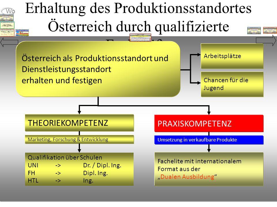 Erhaltung des Produktionsstandortes Österreich durch qualifizierte Fachkräfte Marketing, Forschung & Entwicklung THEORIEKOMPETENZ Qualifikation über Schulen UNI -> Dr.