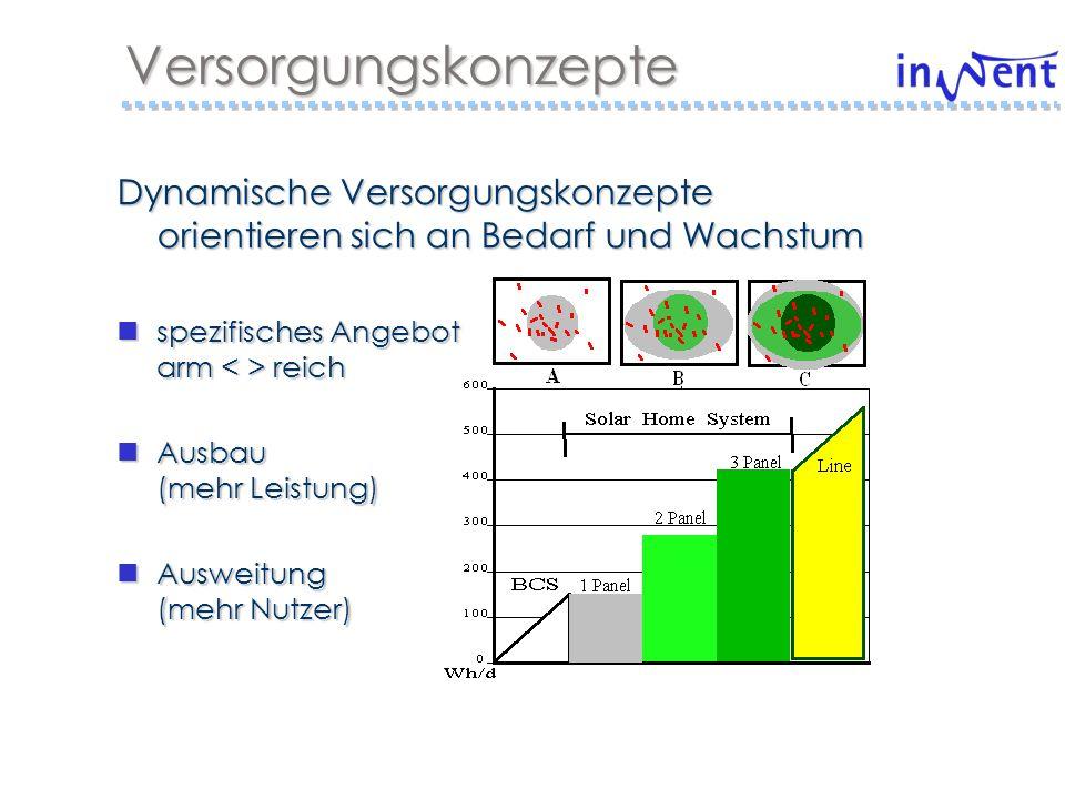 Energiekosten verkaufen Qualität, Nachfrage schenken Nutzen, Angebot finanzieren Organisation, Kondition, Bonität Kosten der Versorgung, Wartung