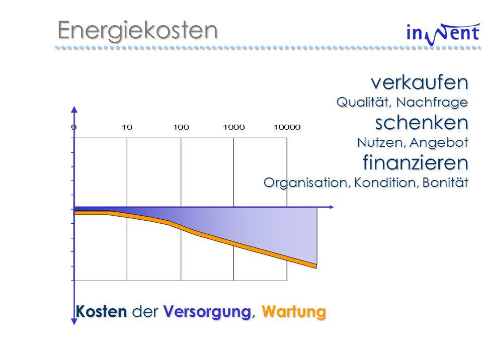 Energienutzen Potenzial produktiver Nutzung Produktive Anwendungen BatterieladungTrocknungStromerzeugung Wenige Referenzen Technische Risiken, Marktbedingungen Hohes Potenzial Unternehmerische Anforderung, verbesserte Bedingungen