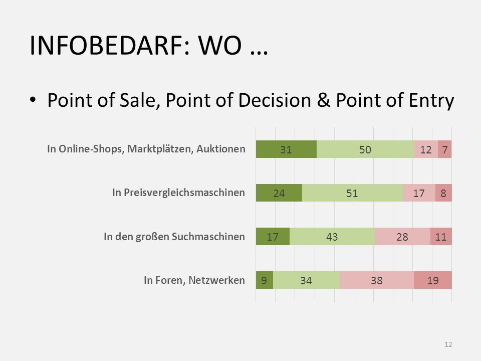INFOBEDARF: WO … Point of Sale, Point of Decision & Point of Entry 12
