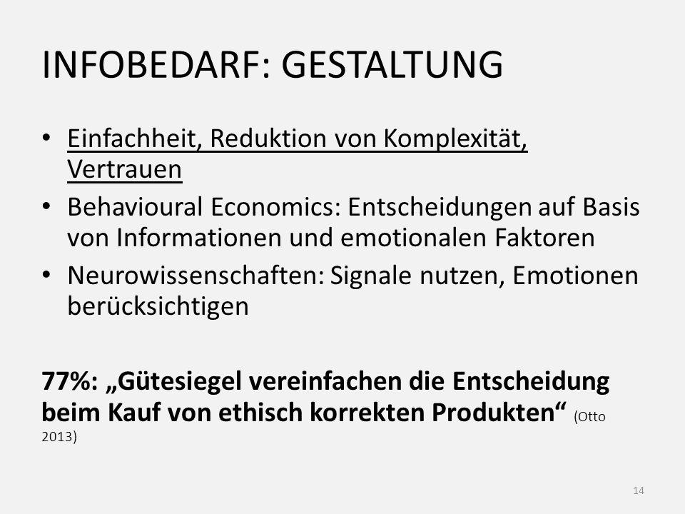 """INFOBEDARF: GESTALTUNG Einfachheit, Reduktion von Komplexität, Vertrauen Behavioural Economics: Entscheidungen auf Basis von Informationen und emotionalen Faktoren Neurowissenschaften: Signale nutzen, Emotionen berücksichtigen 77%: """"Gütesiegel vereinfachen die Entscheidung beim Kauf von ethisch korrekten Produkten (Otto 2013) 14"""