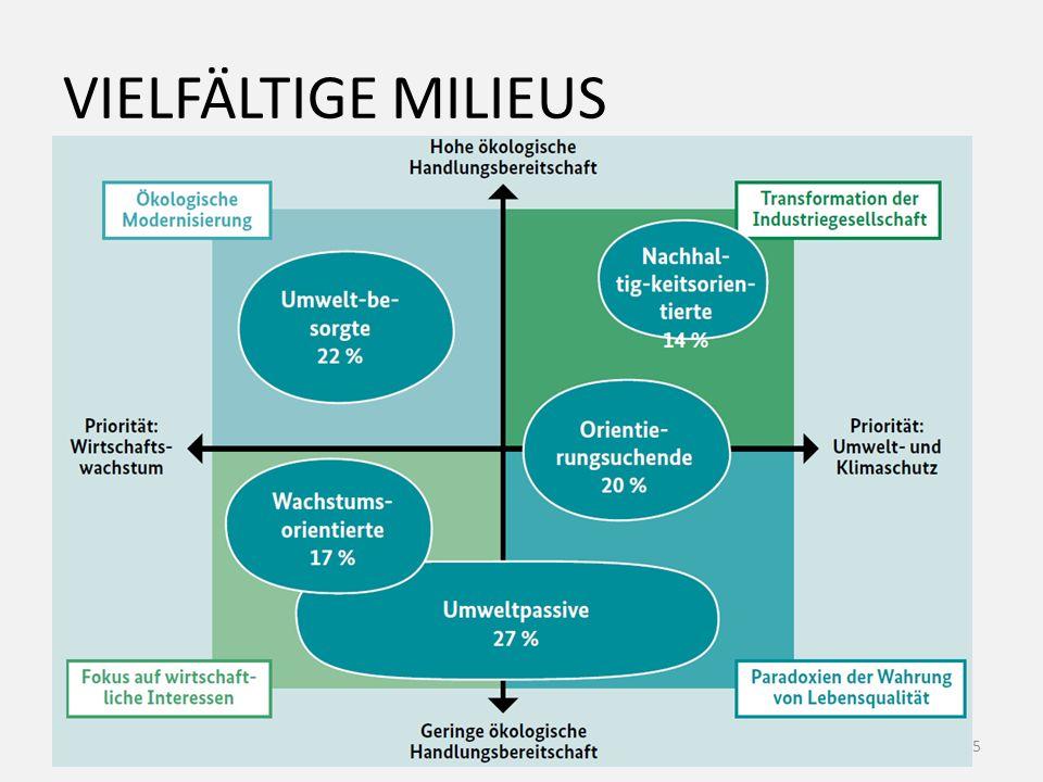 VIELFÄLTIGE MILIEUS Infowünsche milieu- bzw. typenspezifisch 15