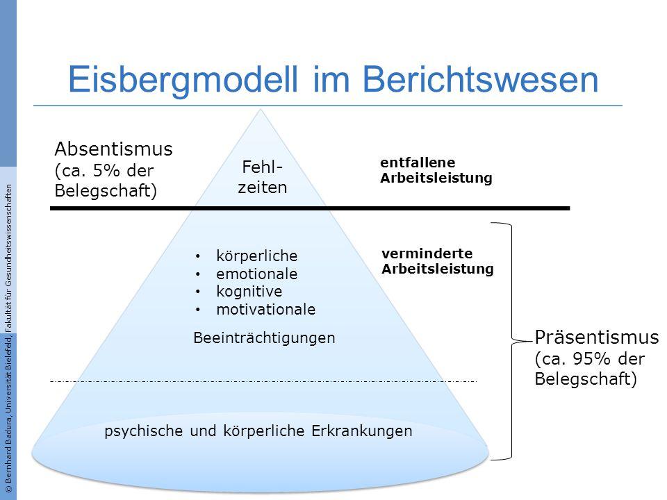 © Bernhard Badura, Universität Bielefeld, Fakultät für Gesundheitswissenschaften Eisbergmodell im Berichtswesen Absentismus (ca. 5% der Belegschaft) k