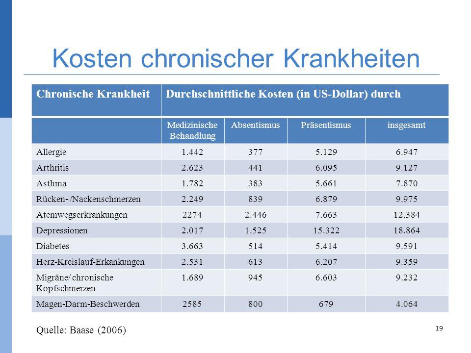 Kosten chronischer Krankheiten © Bernhard Badura, Universität Bielefeld, Fakultät für Gesundheitswissenschaften Chronische KrankheitDurchschnittliche