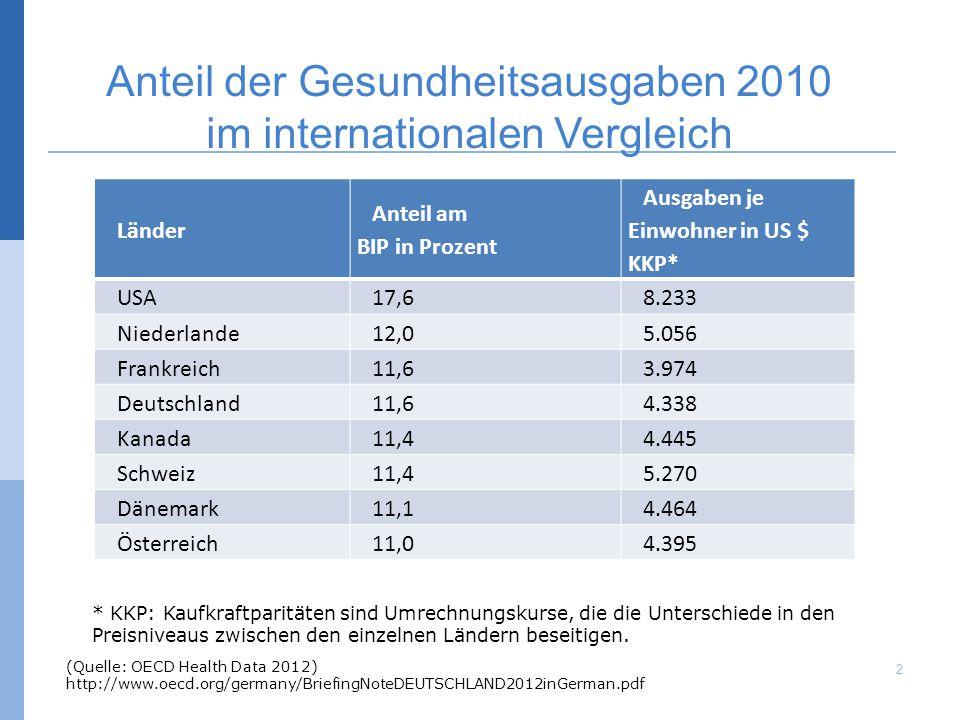 Anteil der Gesundheitsausgaben 2010 im internationalen Vergleich * KKP: Kaufkraftparitäten sind Umrechnungskurse, die die Unterschiede in den Preisniv